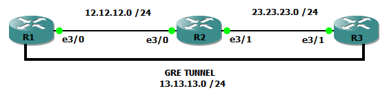 GRE P2P 3 Routers