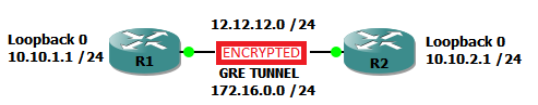 GRE 2 Routers ENCRYPTED