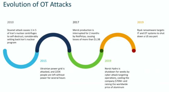 OT_Attacks_evolution