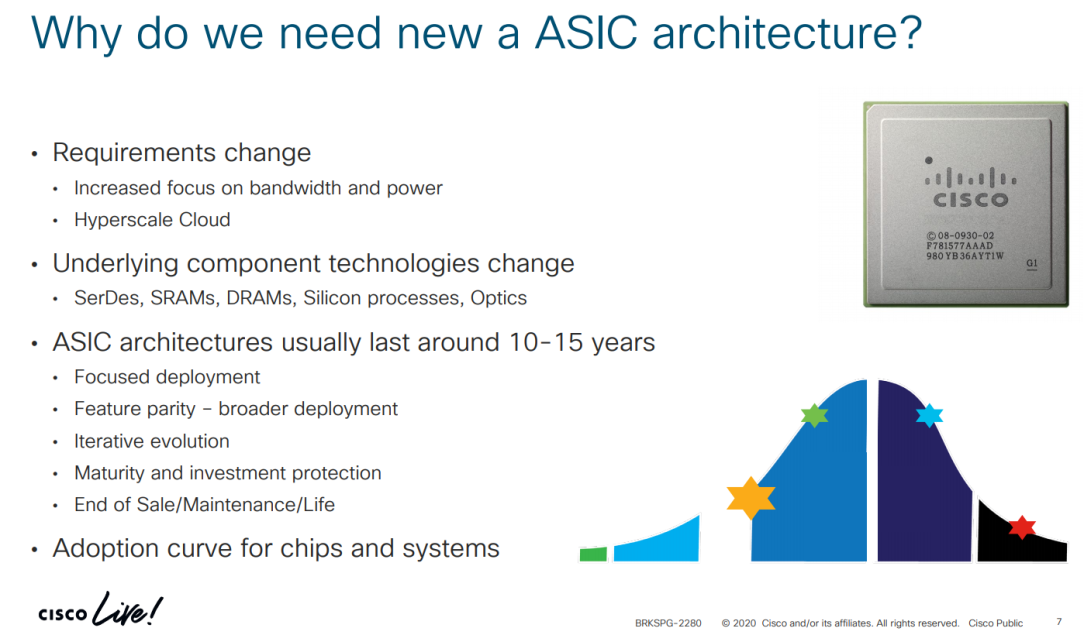 Why do we need a new ASIC architecture.pptx