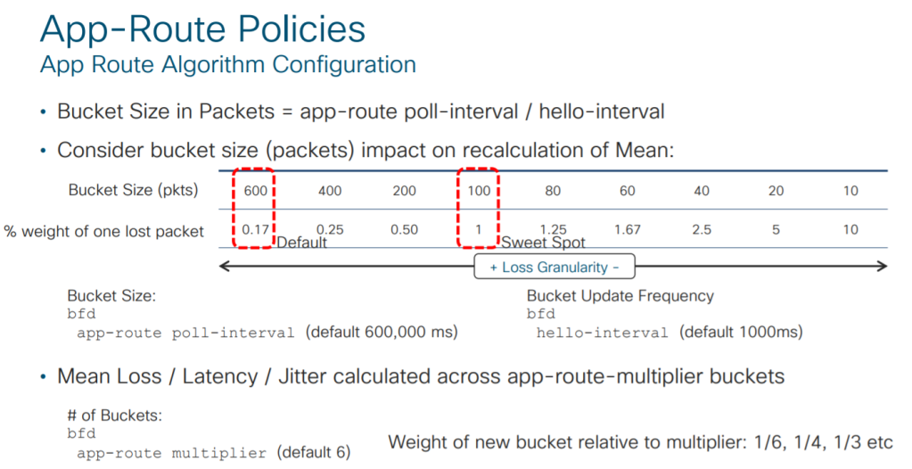 Cisco Sd Wan Data Policies Recurseit